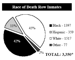 death penalty and racial disparities thesis Racial disparity in death penalty essay, buy custom racial disparity in death penalty essay paper cheap, racial disparity in death penalty essay paper sample, racial disparity in death.