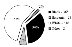 racism and death penalty essay Racism in application of the death penalty shows up in various ways: in individual cases, it is reflected in ethnic slurs hurled at black defendants by the prosecution and even by the defense it results in black jurors being systematically barred from service, and in the devoting of more resources to white victims of homicide at the expense of.