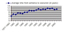 Memoire Online - Death penalty in the United States: an unbalanced