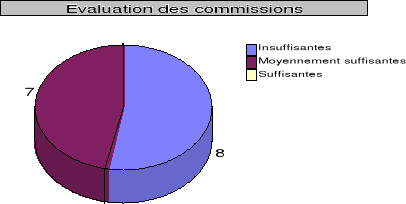 different systeme remuneration force vente