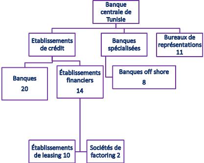 Memoire online le processus de gestion et de mesure du - Grille de salaire secteur bancaire tunisie ...