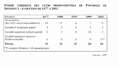memoire online les associations sportives en tunisie et leur mutation en soci t s fatma douiri. Black Bedroom Furniture Sets. Home Design Ideas