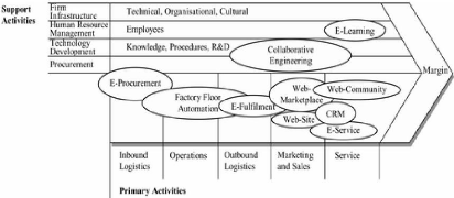 Memoire Online Influence Of An Erp System On The Value Chain Process Of Multinational Enterprises Mnes Bosombo Folo Ralph