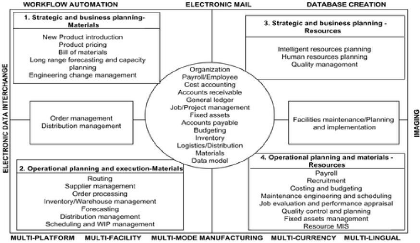 Memoire online influence of an erp system on the value chain figure 32 the general model of an erp system malvernweather Choice Image