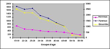 La vie sexuelle des adolescents chappe aux parents