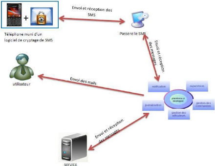 Memoire online supervision et exploitation distance for Architecture fonctionnelle