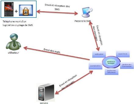 Memoire online supervision et exploitation distance for Architecture fonctionnelle exemple