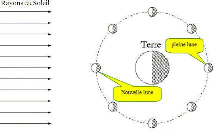 mouvement de la lune autour de la terre