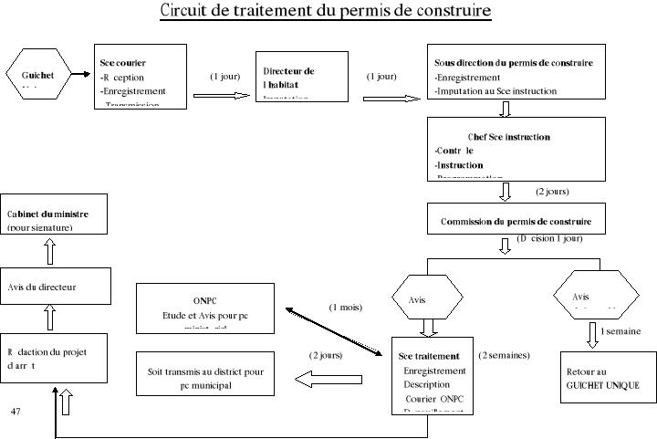 Memoire online gestion fonci re et discipline for Permis de construire delais