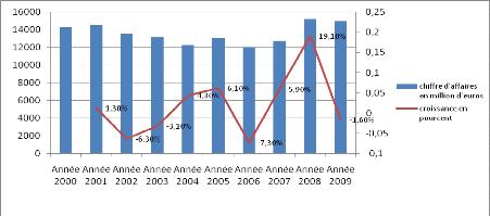 Memoire Online Analyse Des Demarches De Restructuration