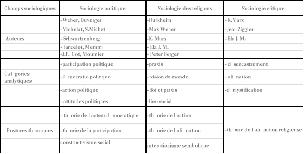 Memoire Online - L'Eglise catholique et le processus ...