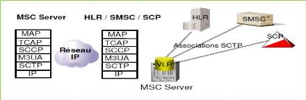 Memoire Online - Optimisation du réseau de signalisation SS7