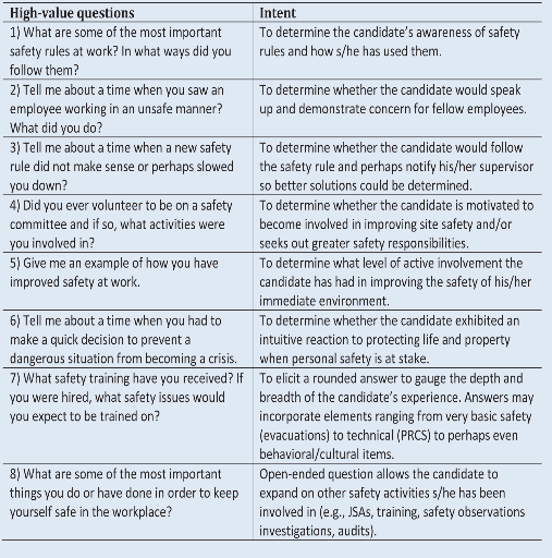 Memoire online evaluation of the level of safety culture moise for safety culture table 2 sample high value questions publicscrutiny Image collections