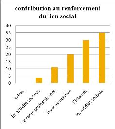 fragilisation du lien social dissertation L'école ou le travail paraît conduire à une fragilisation de leur rôle dans la construction du lien social la cohésion du  la fragilisation du lien social.