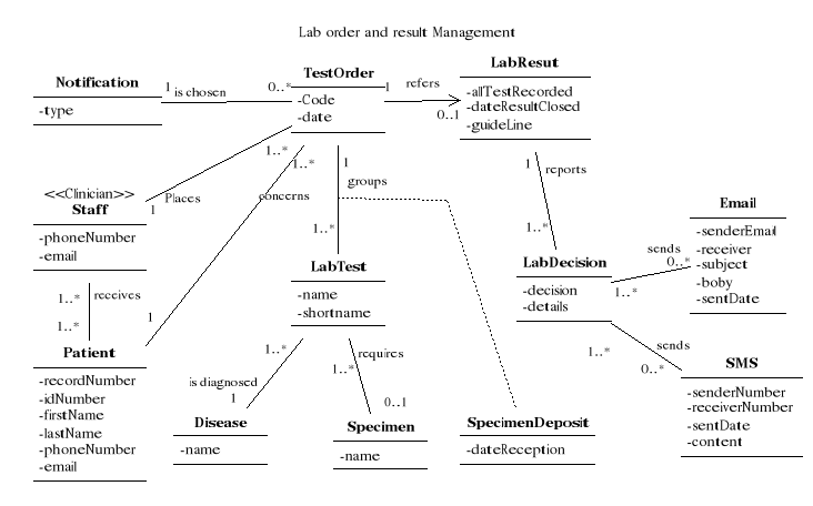 figure3 10: class diagram for the location package