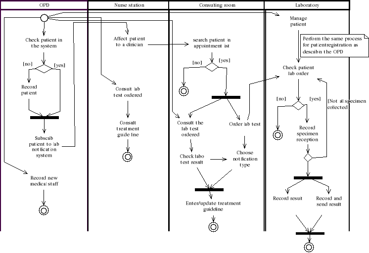 Memoire Online - Development of a computerized provider ...