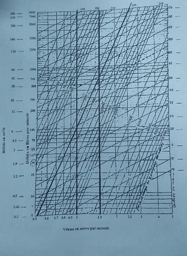 Memoire online etude des fluides d 39 un immeuble usage d - Calcul puissance chambre froide ...