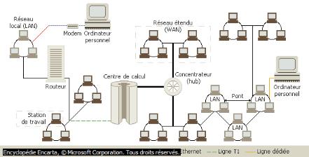Memoire online mise en oeuvre par simulation d 39 une for Definition architecture reseau