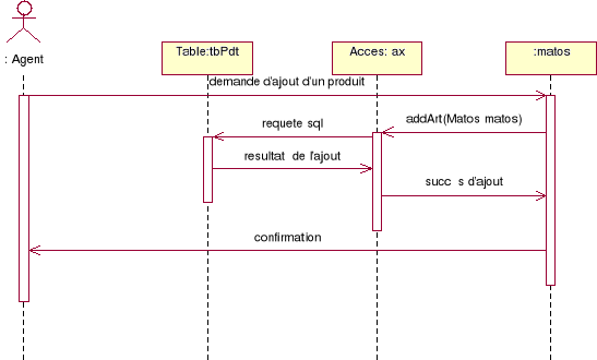 Memoire Online Conception Et Developpement Dun Logiciel De