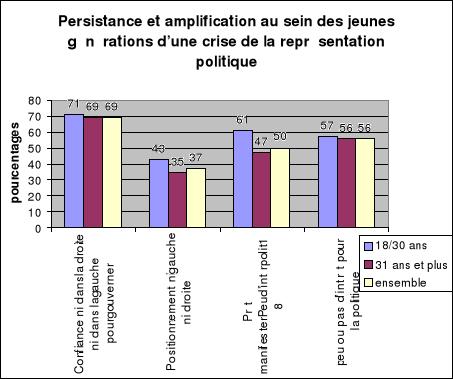 Memoire Online - L U0026 39 Engagement Des Jeunes  U00e9tudiants En Politique