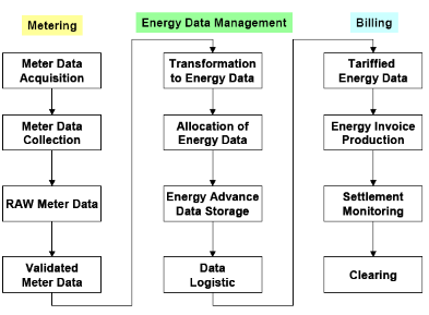 student guidance system thesis free source code tutorials and esl energiespeicherl sungen - Data Flow Diagram For Billing System