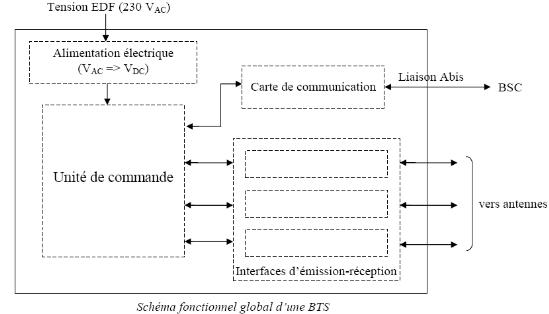 Branchement cellulaire AZ