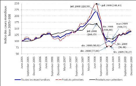 3f392ef59cf4b Graphique 1   Evolution mensuelle des indices généraux des prix des trois  grands groupes de produits exportés par l Afrique.
