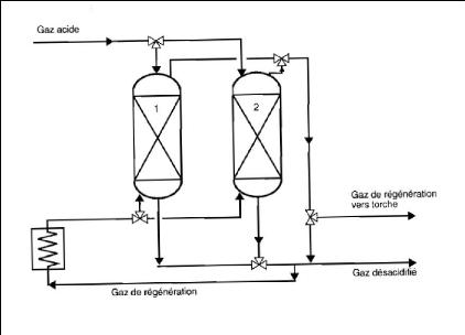 Memoire Online - Thème  simulation d un train de traitement de gaz à ... 245ca30e044