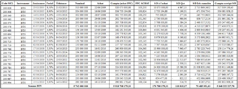 Memoire online la gestion des risques obligataires cas for Table quantile loi normale