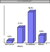 Memoire Online La Pression Fiscale Quels Impacts Sur Les