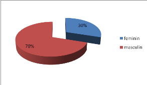 pourcentage prostituées sida