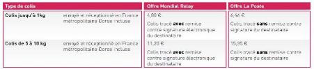 Memoire online le d veloppement des enseignes de points relais face l 39 - Mondial relay horaires ...