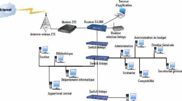 Memoire online etude et mise en place d 39 un syst me de for L architecture d un systeme de messagerie