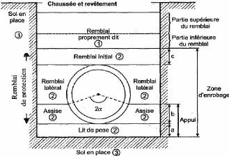Memoire Online L Utilisation Des Tuyaux Annelés En