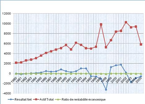 Memoire Online - Analyse des déterminants de la faillite ...