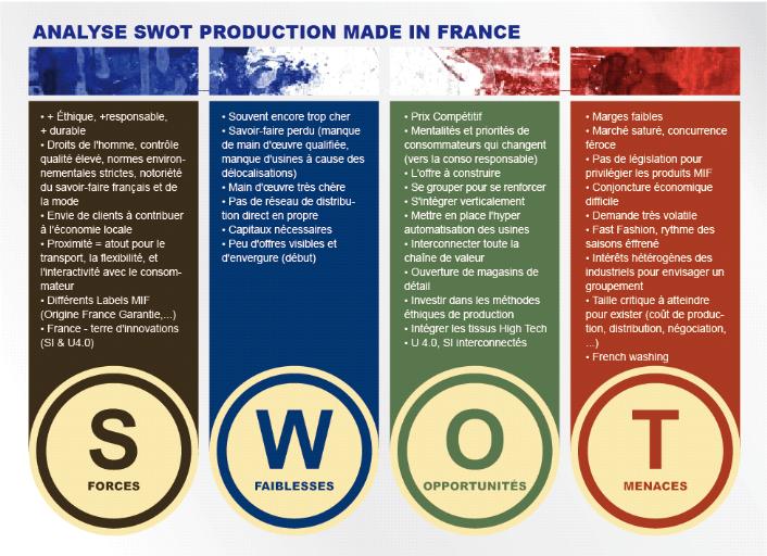 1887421890301 Memoire Online - Pret-a-porter Made in France   quels facteurs pourraient  amplifier la dynamique des relocalisations   - Alyona CHARLES