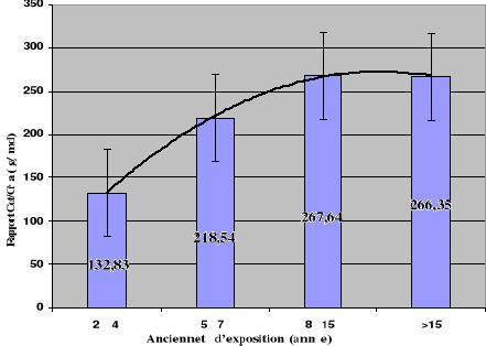 Dosage Cotinine Urinaire Assurance