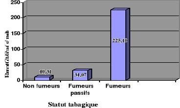 memoire online dosage de cotinine urinaire interet pour l 39 evaluation du statut tabagique. Black Bedroom Furniture Sets. Home Design Ideas