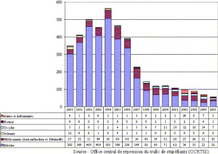 Statistiques sur la toxicomanie