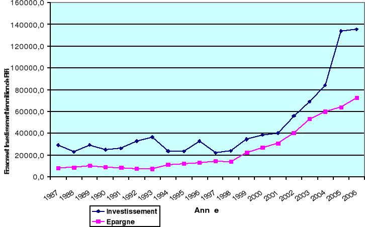 Memoire Online Depenses Publiques Et Equilibre Sur Le