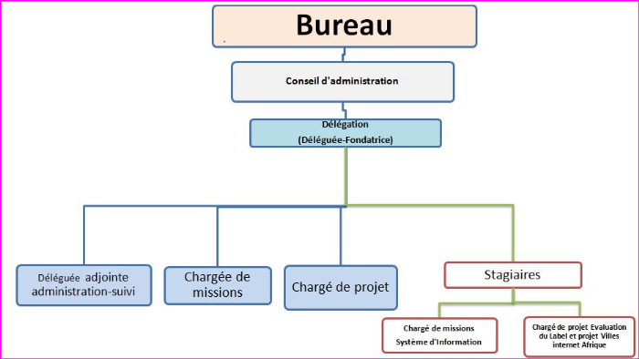Modele organigramme association document online - Renouvellement du bureau d une association loi ...