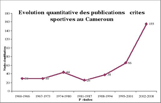 Statistique Sur La Ville De Paris Sport