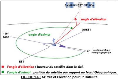 Memoire online optimisation des niveaux de signaux re us - Orientation antenne rateau ...