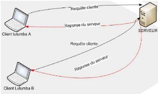 Memoire online mise en uvre d 39 un prototypage alpha for Architecture client serveur