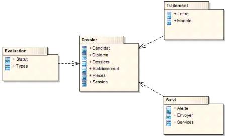memoire online - conception et implémentation d'une ... diagramme package mvc #11