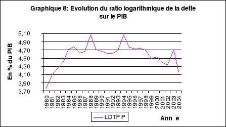 Memoire online l 39 analyse des d terminants de l for Dette exterieur