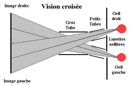 stereoscopie-art-de-la-vision-en-relief22 débrief dans Communauté spirituelle