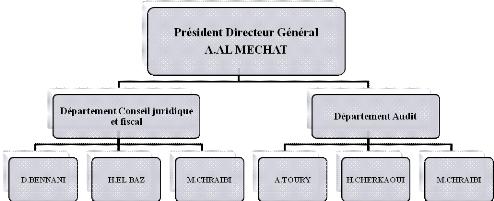 Memoire online transposition des normes isa sur le - Organigramme cabinet expertise comptable ...