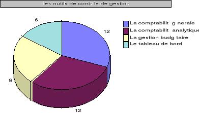 Memoire Online Le Controle De Gestion Au Service De La Performance