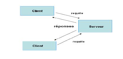 Memoire online application web pour la gestion de la for La porte non emergency number